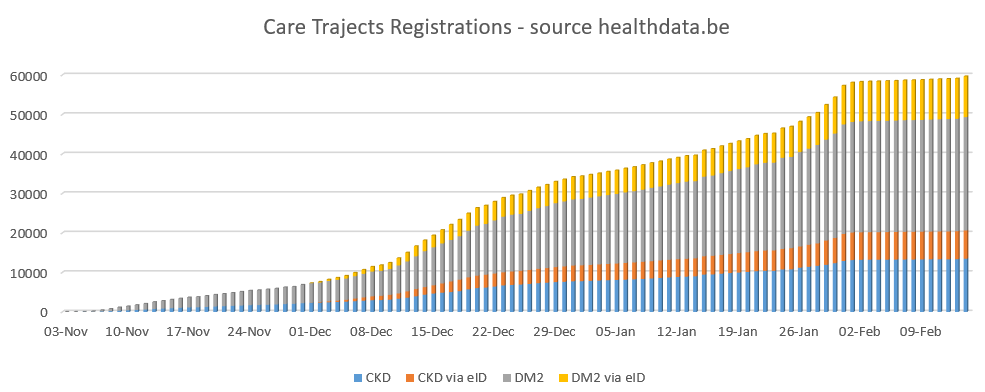 Care Traject Registrations evolution